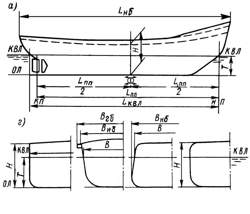 Главные размерения судна