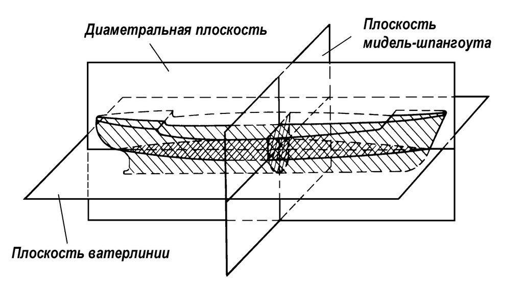 Форма судна